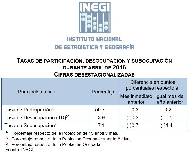 Desempleo Inegi abril 2016