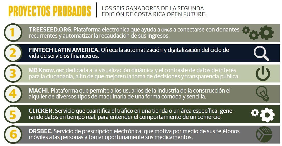 grafico_emprendedores_costa_rica
