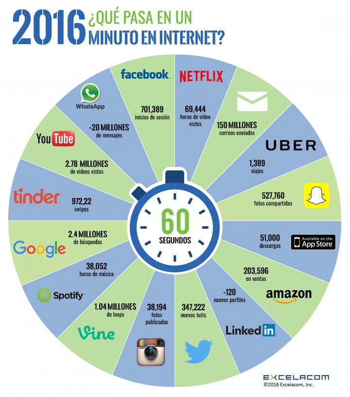 internet_minute