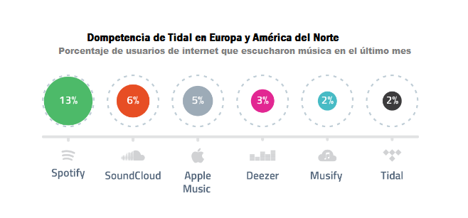 Tabla: Global Web Index
