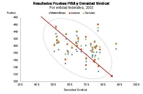 Fuente: Elaboración propia, con datos del INEE e INEGI.