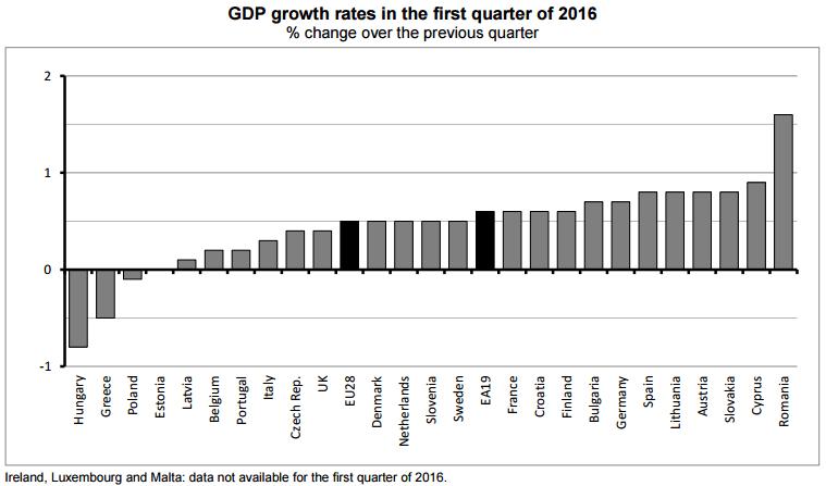 PIB Europa I-2016