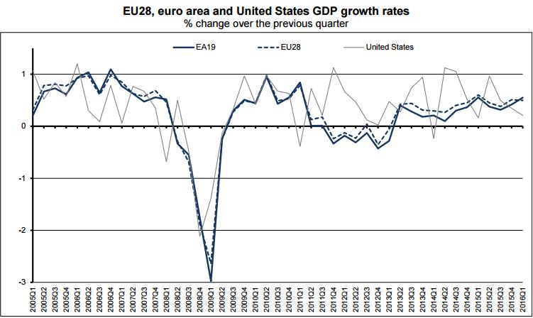PIB UE-EU