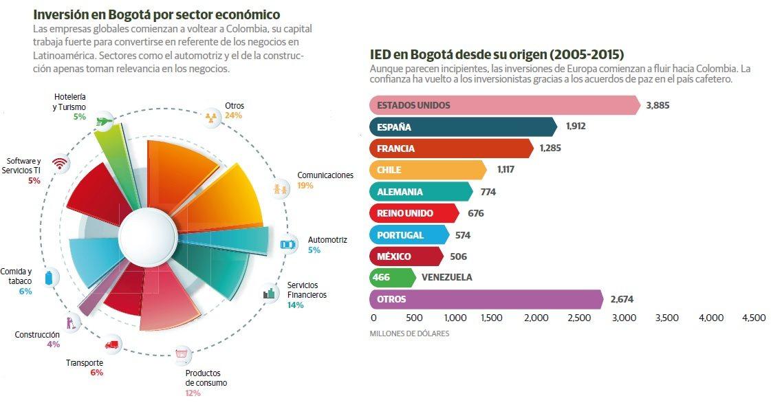 grafico_colombia