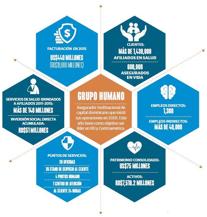 grafico_grupo_humano