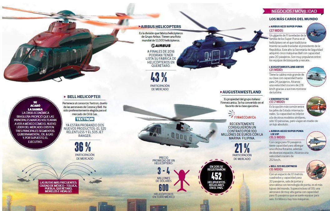 grafico_helicopteros