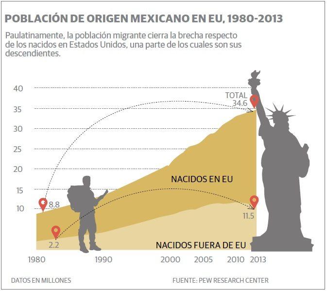 grafico_migrantes_mexicanos