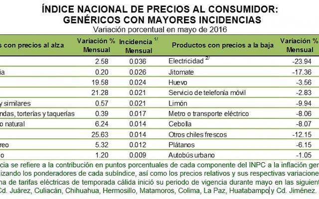 inflacion productos mayo 2016