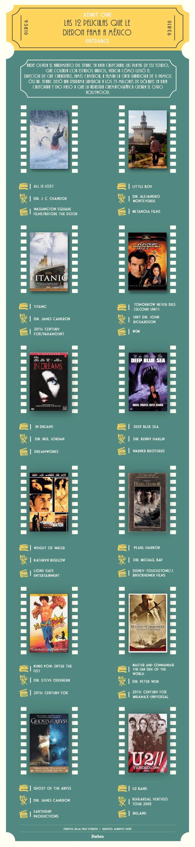 Las 12 películas que le dieron fama a México.