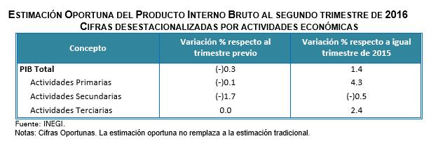 PIB-II-2016