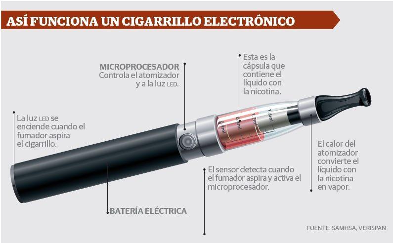 Resultado de imagen para cigarrillo electrónico