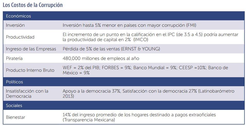 costos_corrupcion