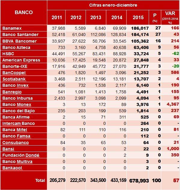 grafico_bancos_quejas