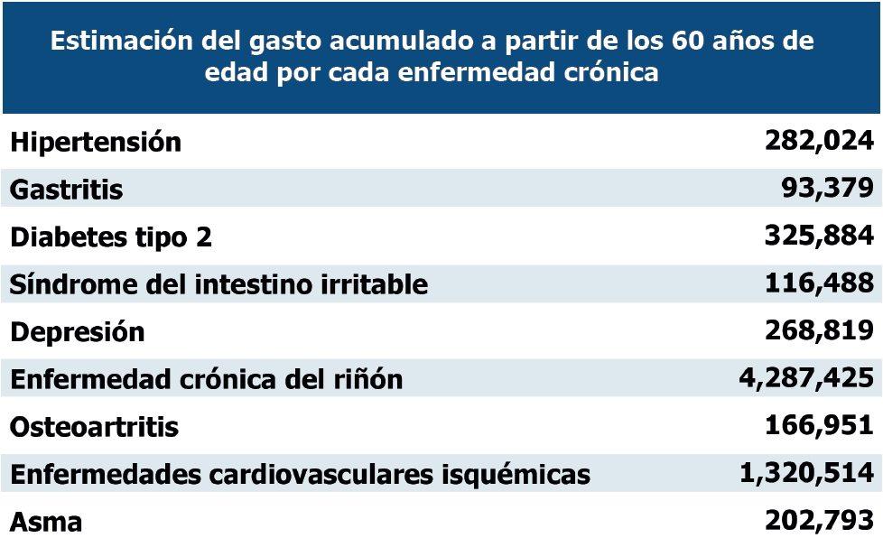 grafico_enfermedades