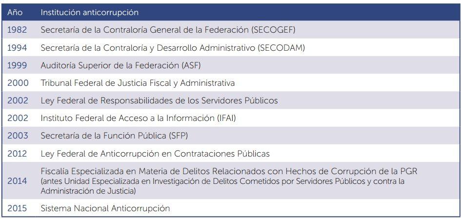 grarfico_corrupción_enmexico