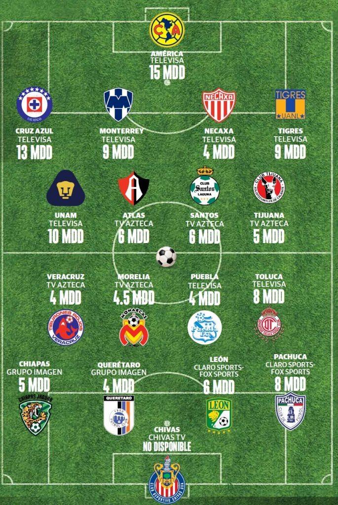 grfico_equipos_tv_futbol