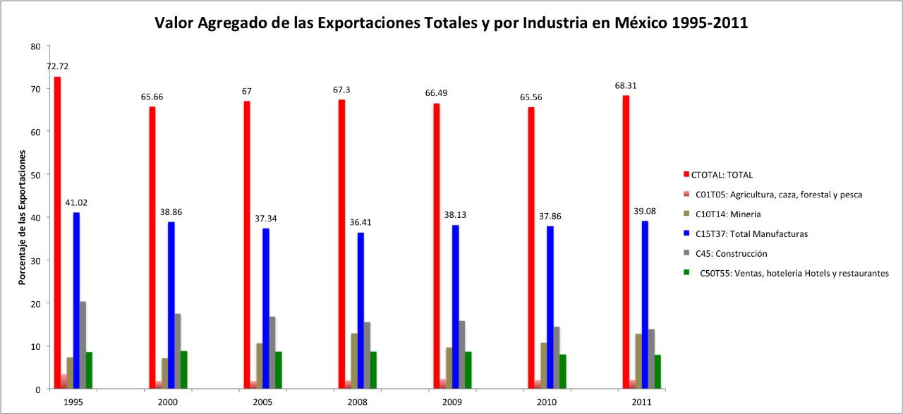 Fuente: Elaboración propia, con datos de TiVA, OCDE.