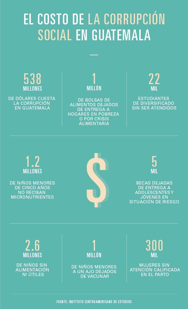 La corrupción daña en Guatemala.