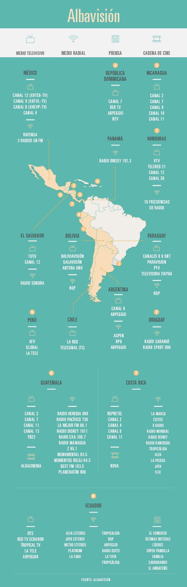 Oyen y ven Albavisión en América Latina.