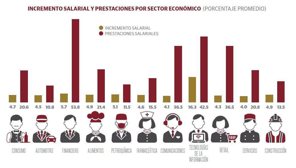 grafico1_sueldos_prestaciones