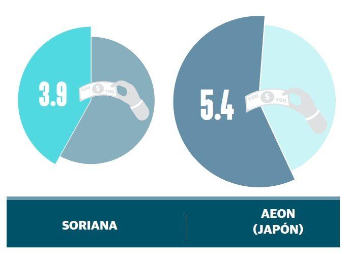 grafico2_costo_ser_grande_soriana
