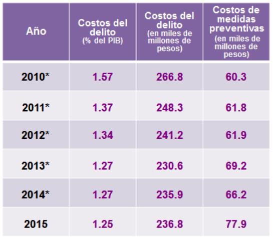 Costo de los delitos (Tabla: Inegi)
