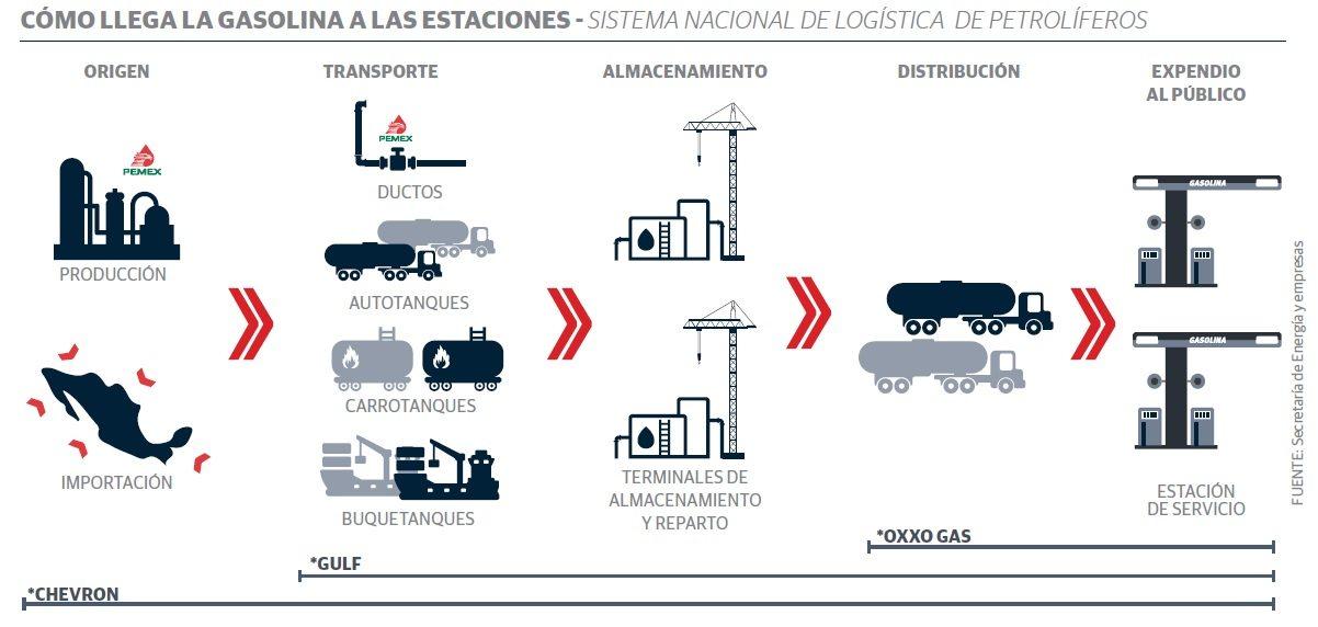 grafico_2_gasolinas
