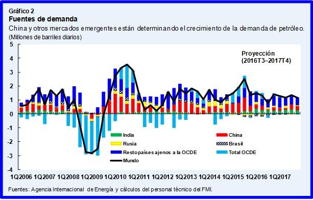Gráfico: FMI