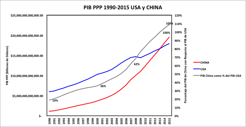 pib-ppp-1990-2015-usa-y-china-4