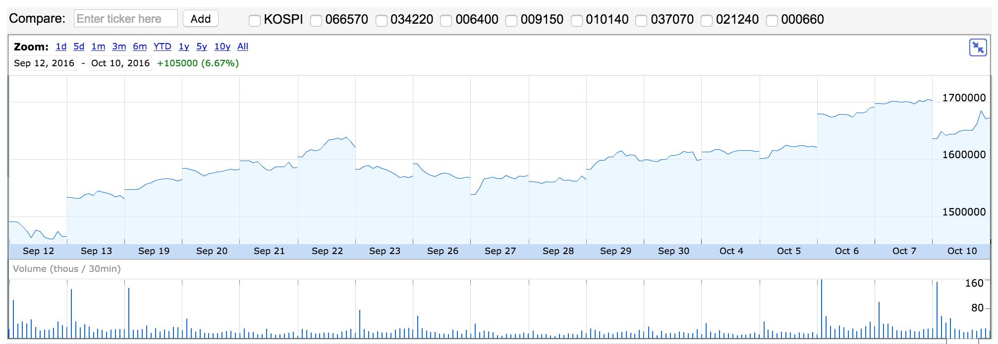 Cotización de las acciones de Samsung en el último mes. Vía Google Finance.