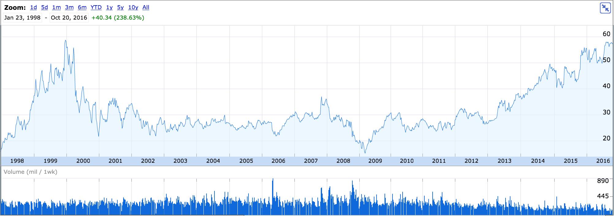 Las acciones de Microsoft rompieron el máximo fijado en 1999. (Fuente: Google Finance.)