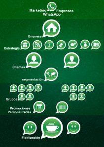 infografia-whatsapp-abel-macineiras