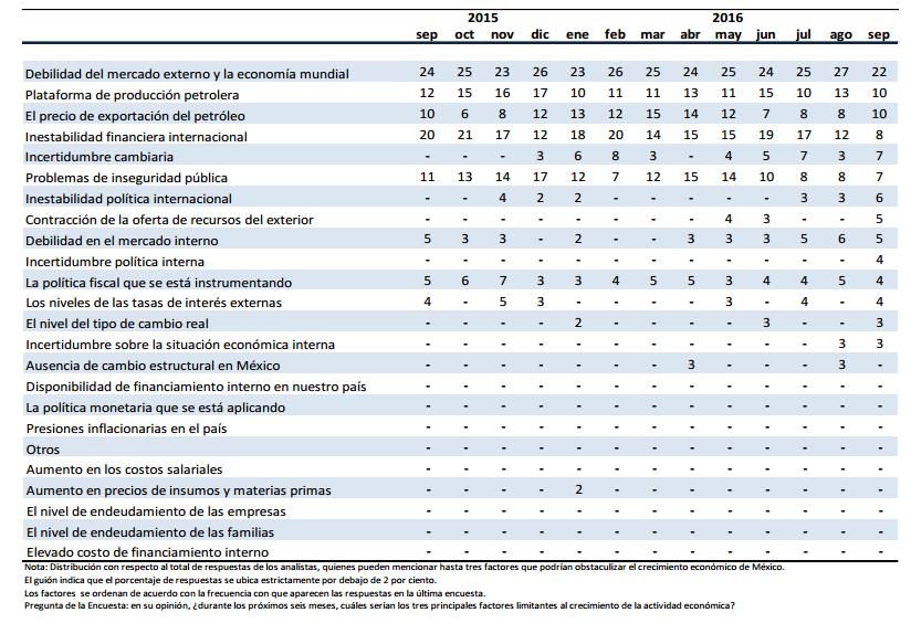 Riesgos para el crecimiento de México, según los especialistas del sector privado, consultados por el Banxico (tabla: Banxico)