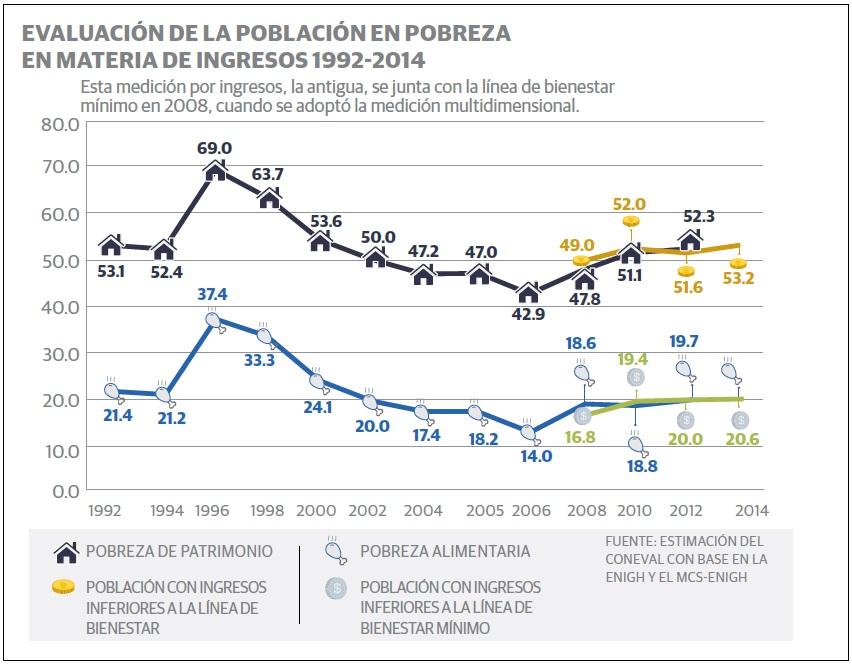 grafico_pobreza