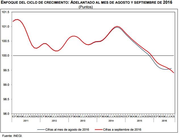 Indicador adelantado de la economía mexicana hasta septiembre. (Gráfica: Inegi).