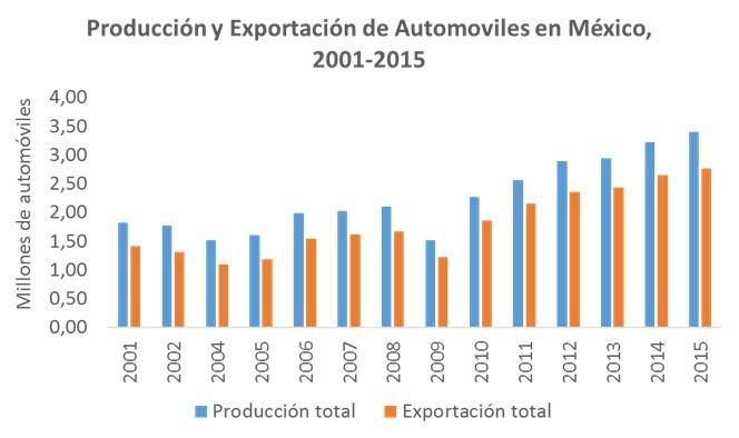 produccion-y-exportacion