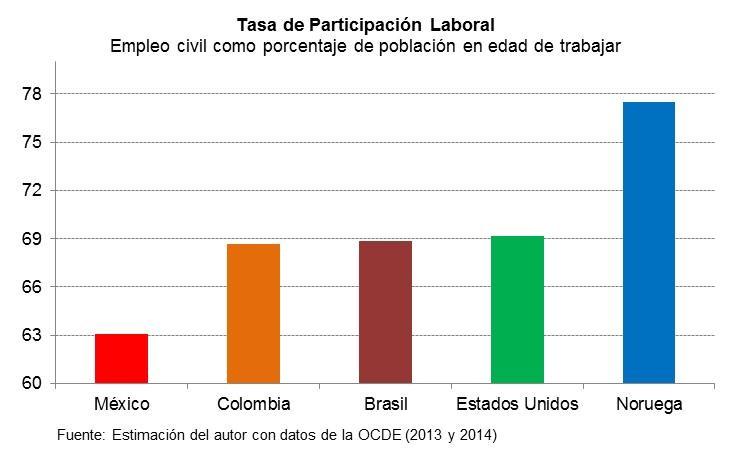 tasa-participacion-laboral