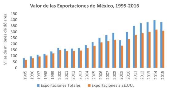 valor-exportaciones