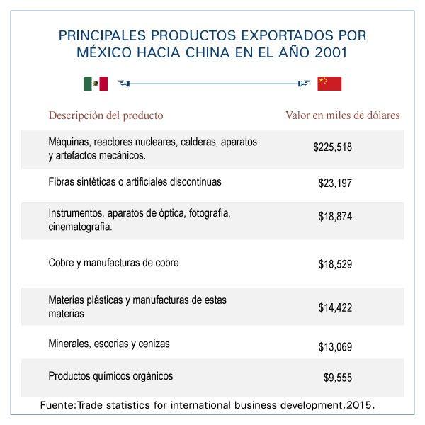 China-México