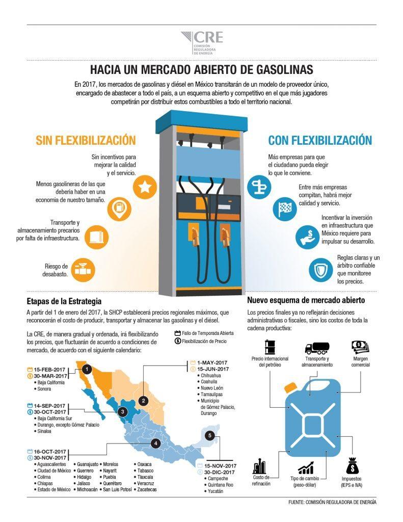 infografiagasolinas-v8