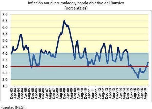 porcentajes-inflacion