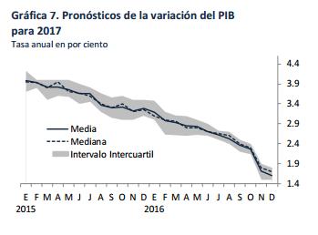 pronostico-variacion-pib-2017