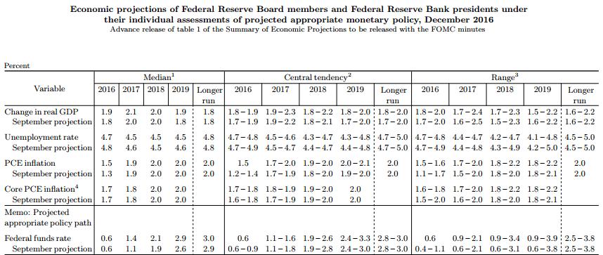 proyecciones-fed-diciembre-2016