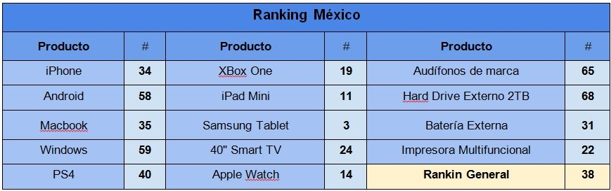 ranking_mexico