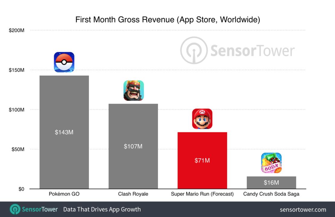 super-mario-run-revenue-forecast