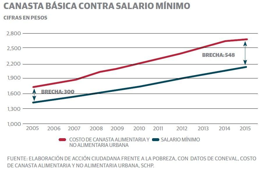 La pobreza será una constante para 57 millones en 2017 • Forbes México