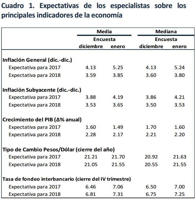 encuesta-banxico-analistas-enero-2017