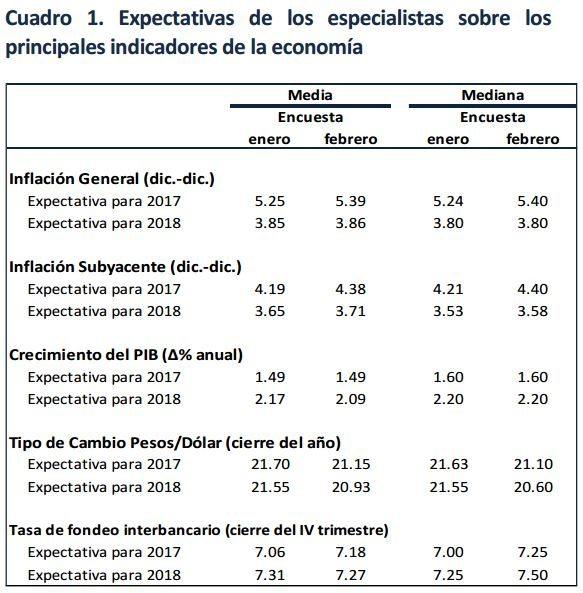 encuesta-banxico-febrero-2017